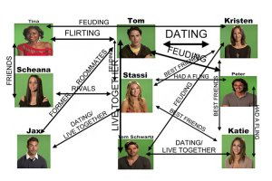 vanderpump-rules-season-4-relationship-chart-04